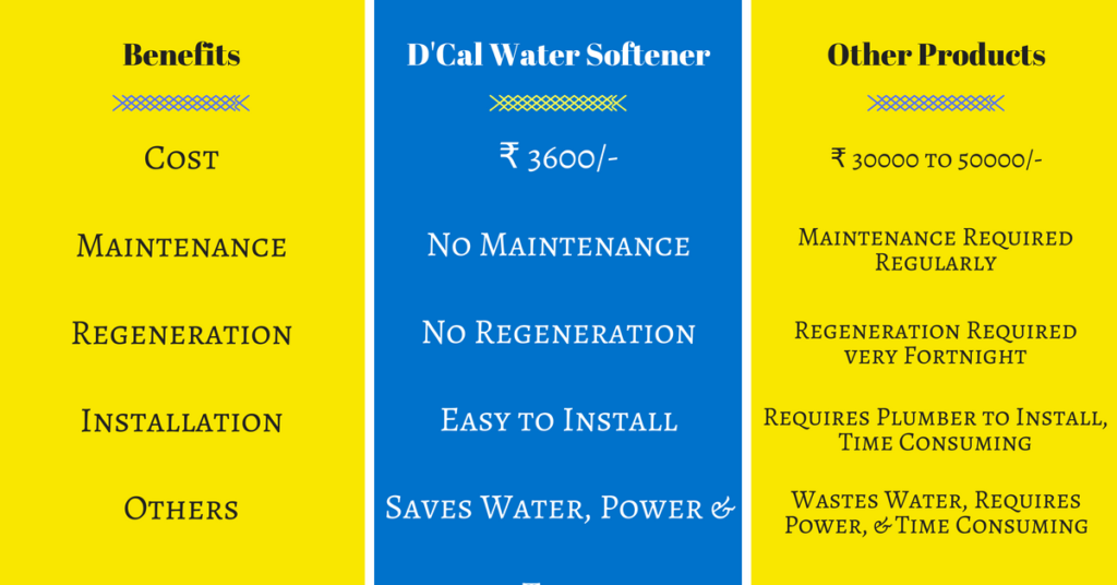 Dcal - Benefits Cost Maintenance Regeneration Installation Others hard water softener